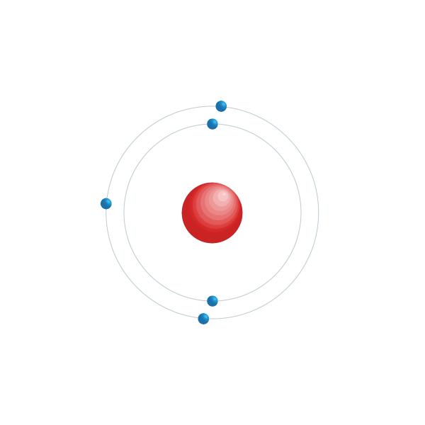 Boron Electronic configuration diagram