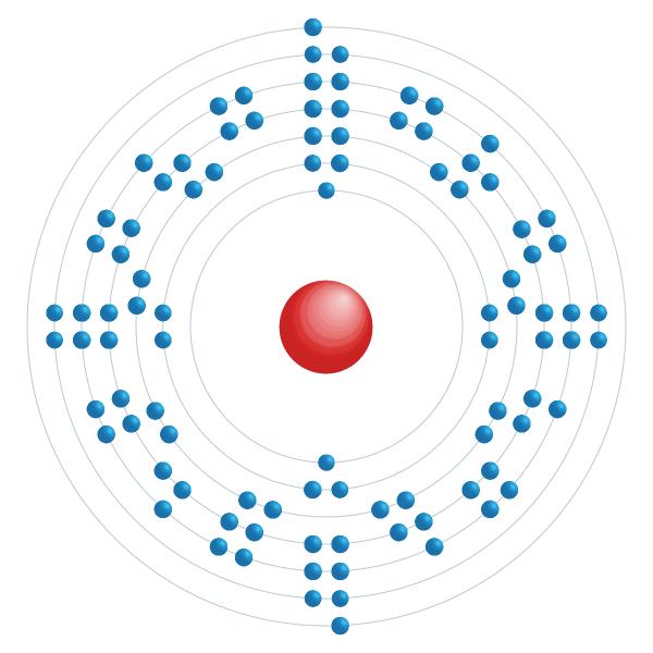 berkelium Electronic configuration diagram