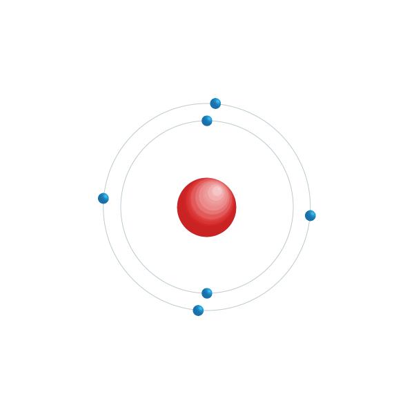 Carbon Electronic configuration diagram
