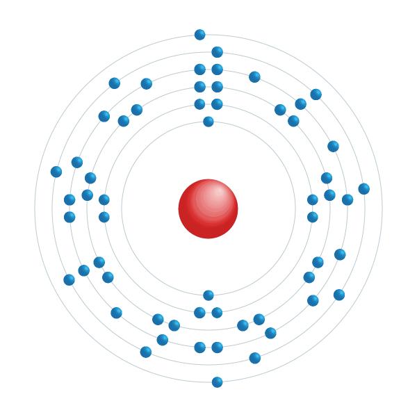 Cerium Electronic configuration diagram