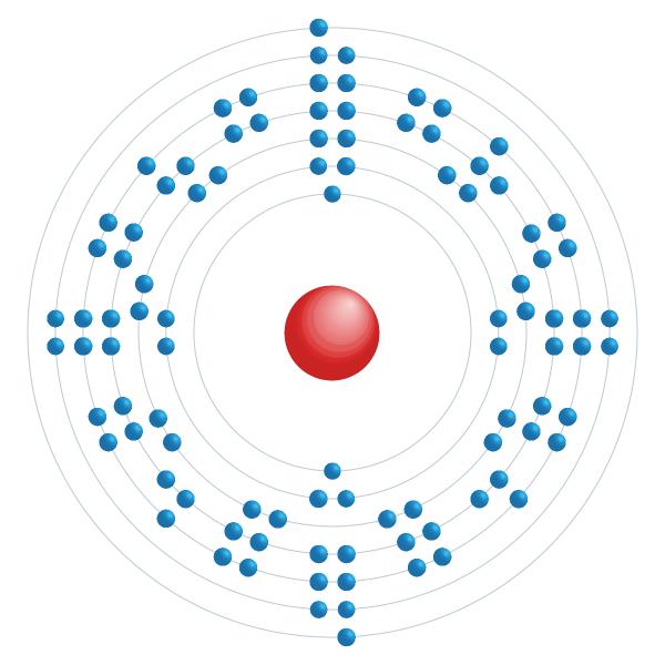 californium Electronic configuration diagram