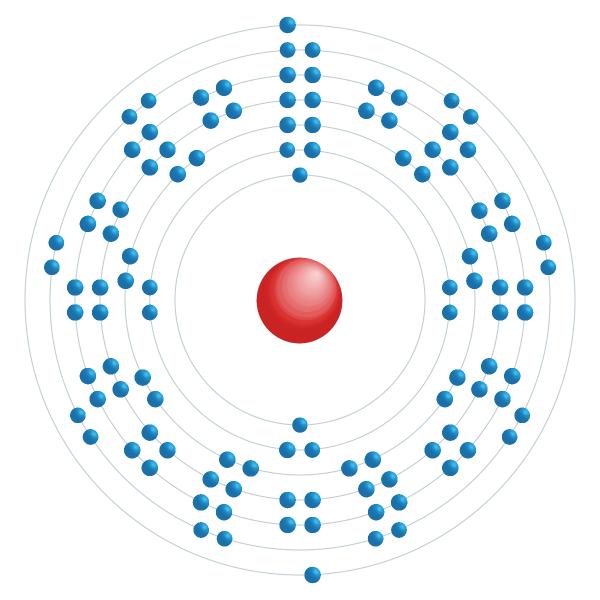 Copernicium Electronic configuration diagram