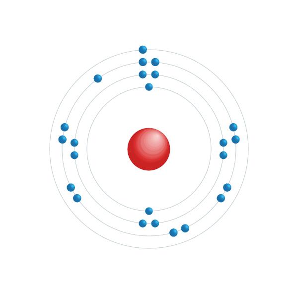 Chromium Electronic configuration diagram