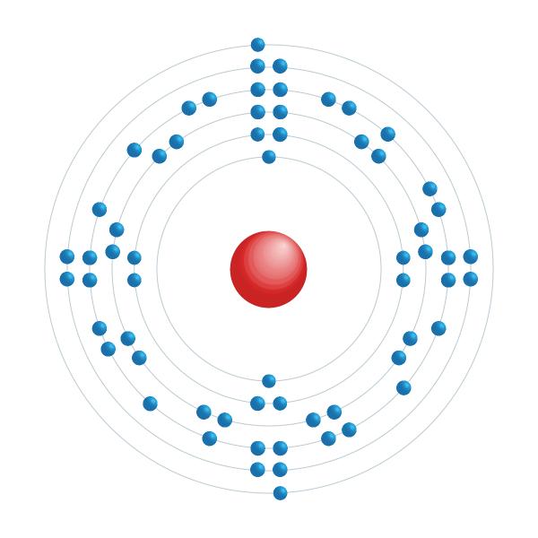 Europium Electronic configuration diagram