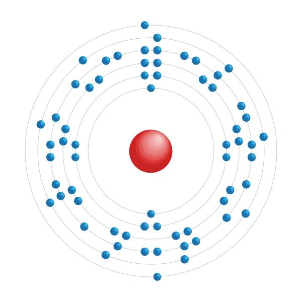 Gadolinium Electronic configuration diagram