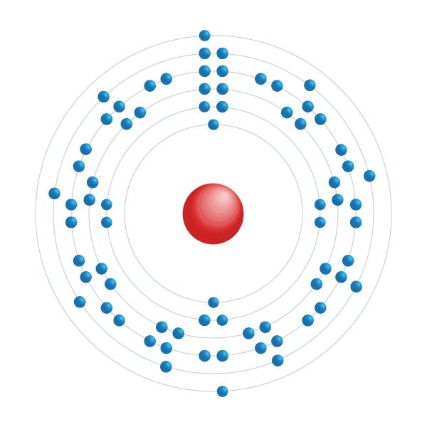 Hafnium Electronic configuration diagram