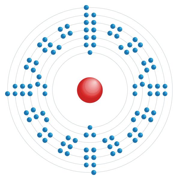 lawrencium Electronic configuration diagram