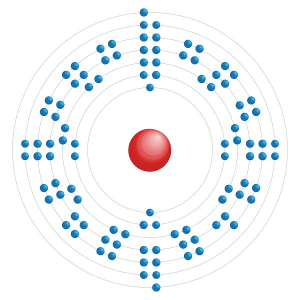 Mendelevium Electronic configuration diagram