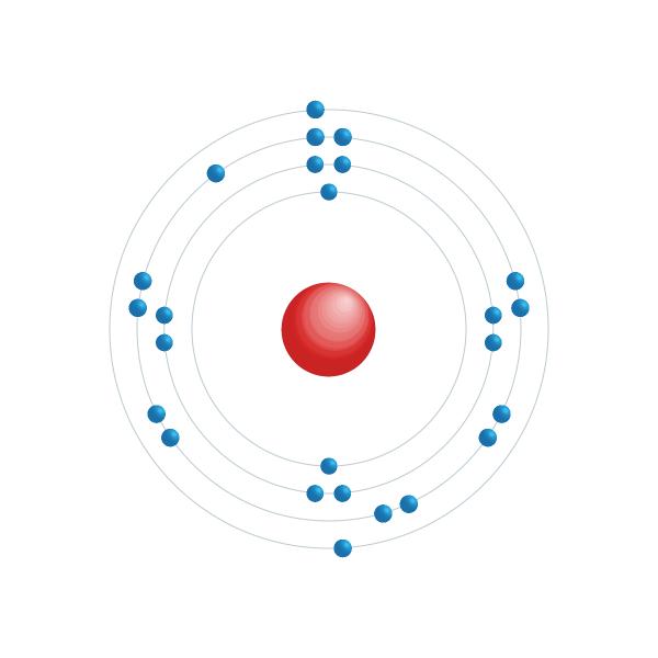 Manganese Electronic configuration diagram