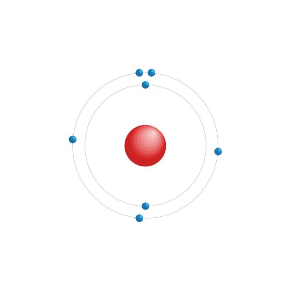 Nitrogen Electronic configuration diagram
