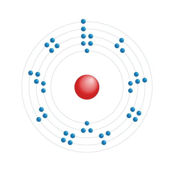 Niobium Electronic configuration diagram
