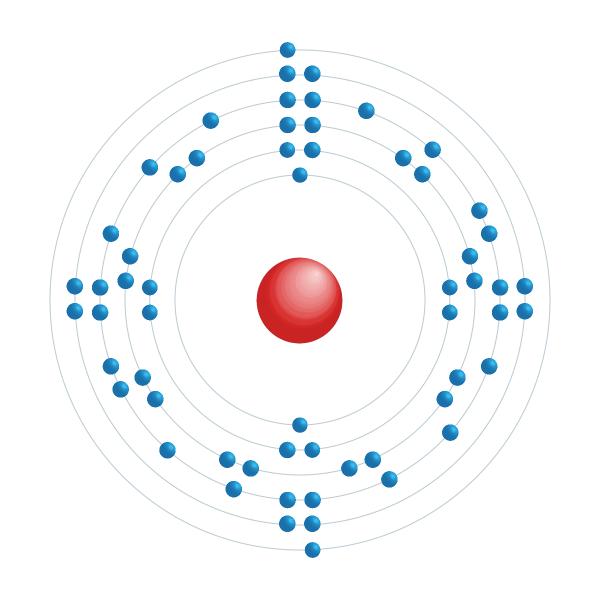 neodymium Electronic configuration diagram