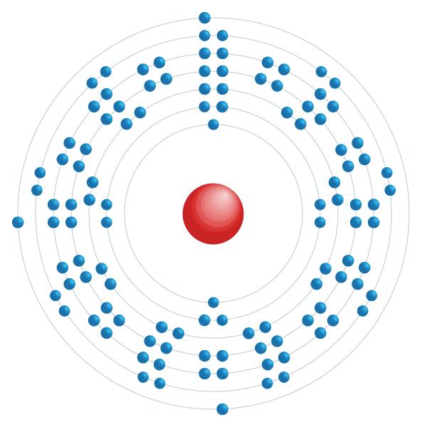 Nihonium Electronic configuration diagram