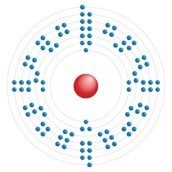 nobelium Electronic configuration diagram