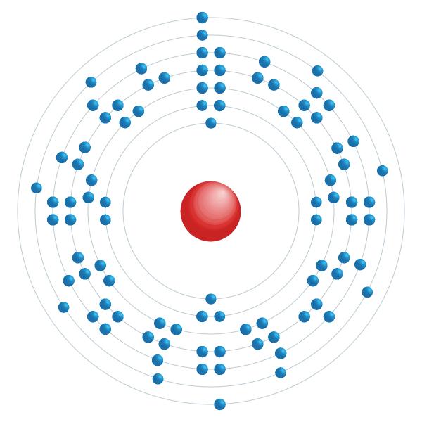 Neptunium Electronic configuration diagram