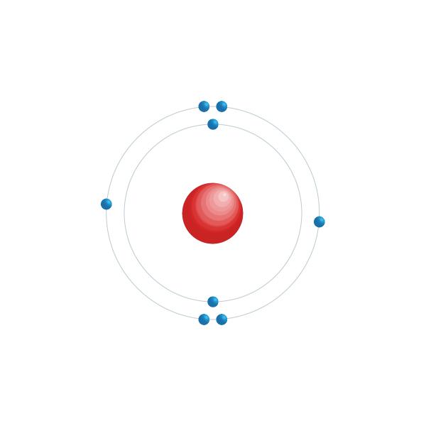 Oxygen Electronic configuration diagram