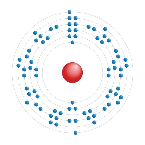 Osmium Electronic configuration diagram