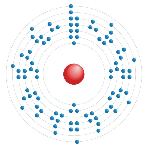 Protactinium Electronic configuration diagram