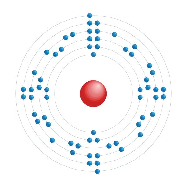 Promethium Electronic configuration diagram