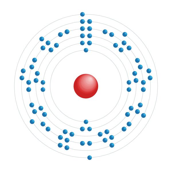 Rhenium Electronic configuration diagram