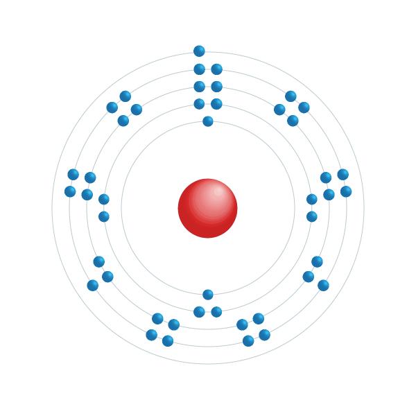 rhodium Electronic configuration diagram