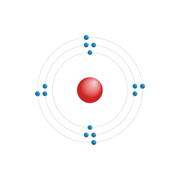 Silicon Electronic configuration diagram