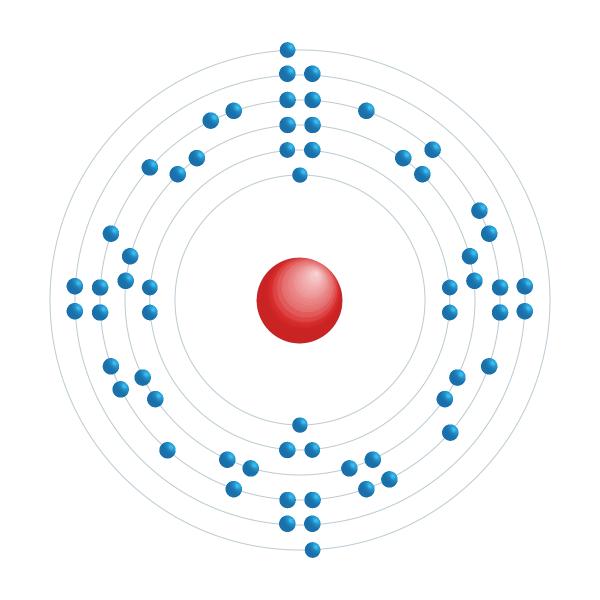 Samarium Electronic configuration diagram