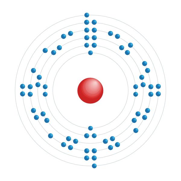 Terbium Electronic configuration diagram