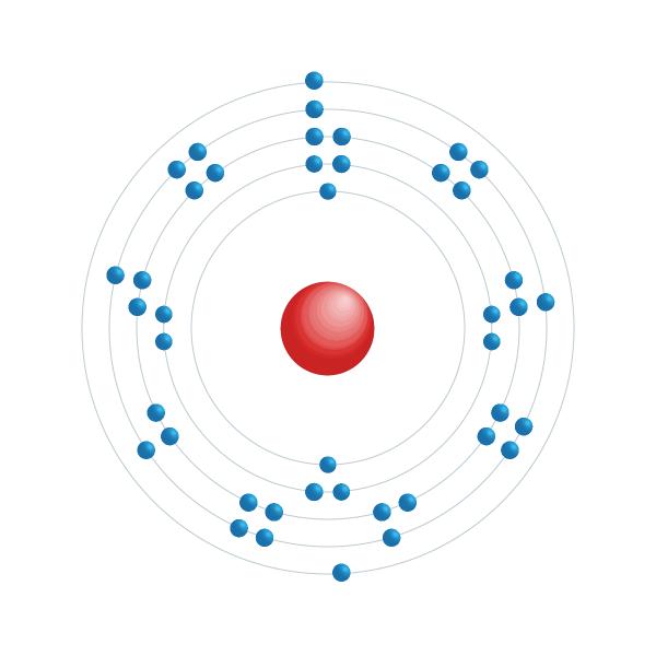 technetium Electronic configuration diagram