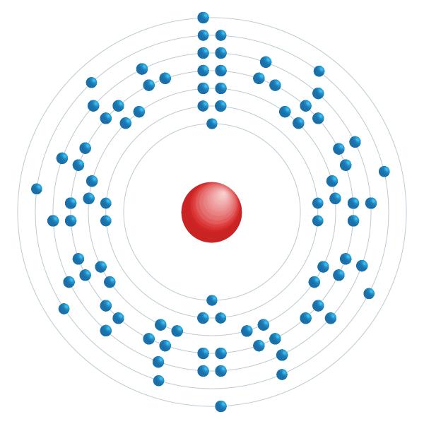 Thorium Electronic configuration diagram