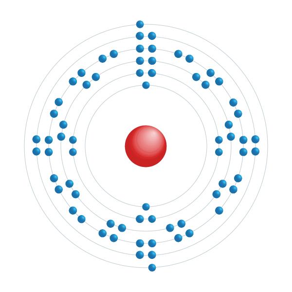 Thulium Electronic configuration diagram