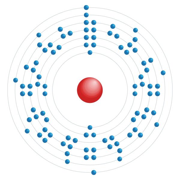 Uranium Electronic configuration diagram
